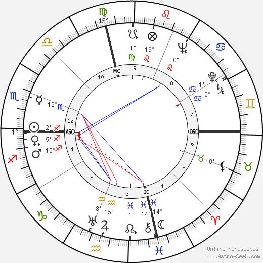 Joe DiMaggio tema natale, biography, Biografia da Wikipedia 2020, 2021