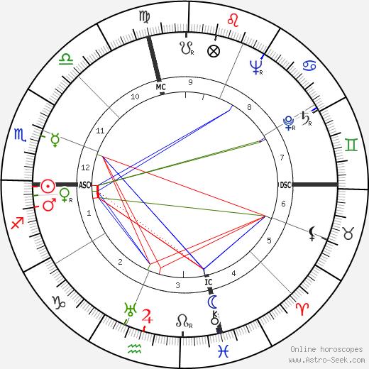 Joe DiMaggio tema natale, oroscopo, Joe DiMaggio oroscopi gratuiti, astrologia