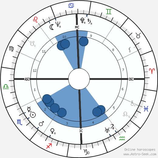 Johannes Martin Sorge wikipedia, horoscope, astrology, instagram