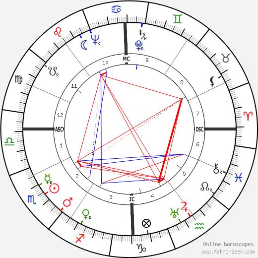Johannes Martin Sorge tema natale, oroscopo, Johannes Martin Sorge oroscopi gratuiti, astrologia