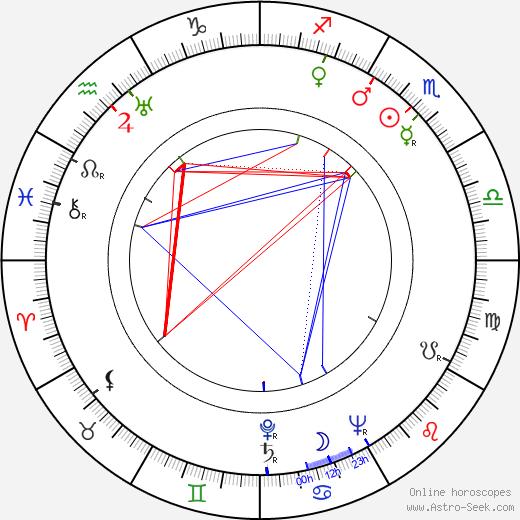 Norman Lloyd birth chart, Norman Lloyd astro natal horoscope, astrology
