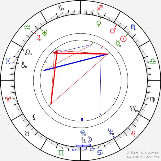 Olavi Linnus tema natale, oroscopo, Olavi Linnus oroscopi gratuiti, astrologia