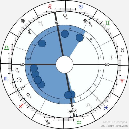 Paul Lucke wikipedia, horoscope, astrology, instagram