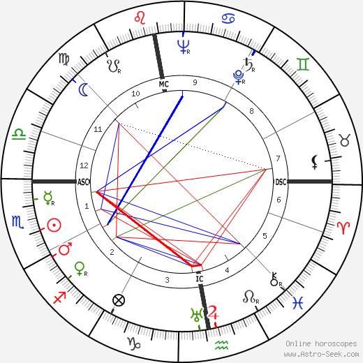 Paul Lucke tema natale, oroscopo, Paul Lucke oroscopi gratuiti, astrologia