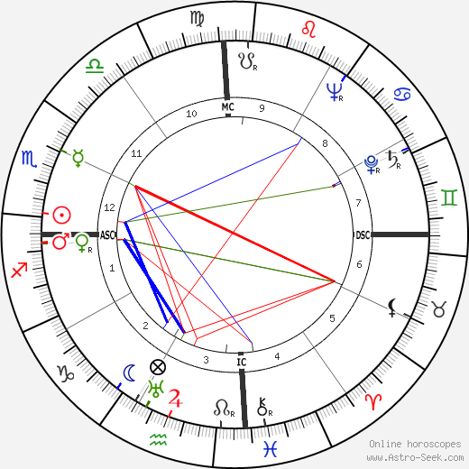Peter Townsend astro natal birth chart, Peter Townsend horoscope, astrology