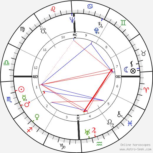 Рэй Уолстон Ray Walston день рождения гороскоп, Ray Walston Натальная карта онлайн