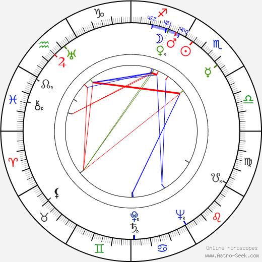Robert Weil birth chart, Robert Weil astro natal horoscope, astrology