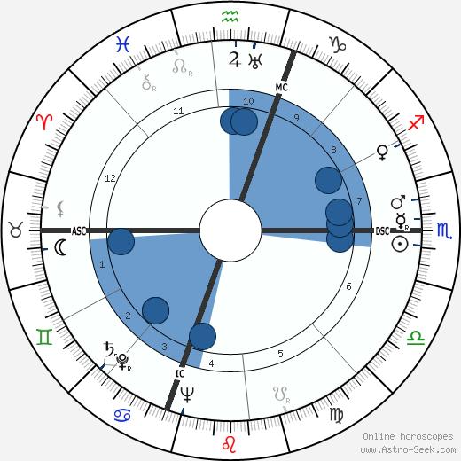 Thomas D. Davies wikipedia, horoscope, astrology, instagram