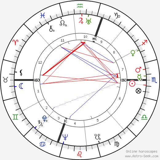 Thomas D. Davies день рождения гороскоп, Thomas D. Davies Натальная карта онлайн