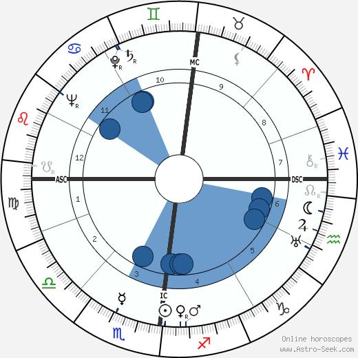Walter Boer wikipedia, horoscope, astrology, instagram