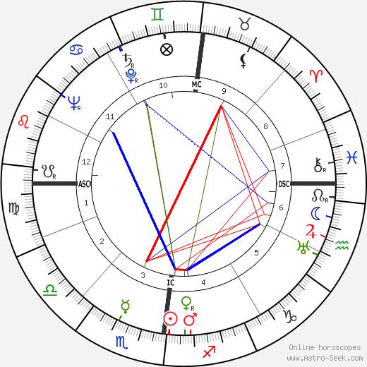 Walter Boer astro natal birth chart, Walter Boer horoscope, astrology