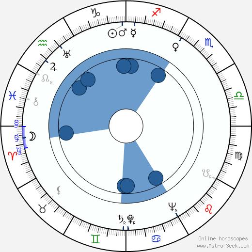 Abram S. Ginnes wikipedia, horoscope, astrology, instagram