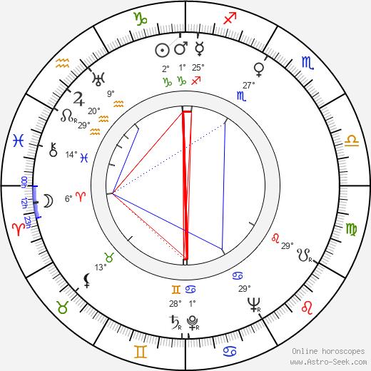 Abram S. Ginnes birth chart, biography, wikipedia 2019, 2020