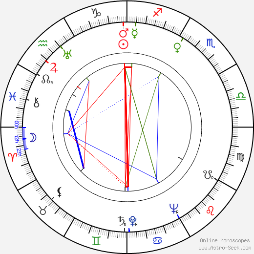 Abram S. Ginnes birth chart, Abram S. Ginnes astro natal horoscope, astrology