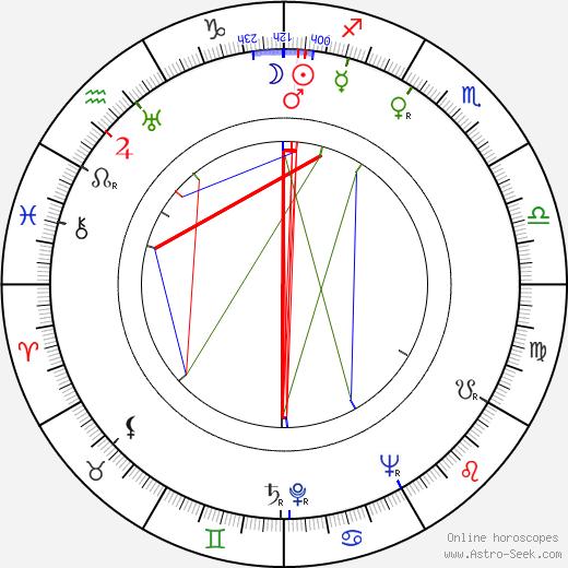 Alfréd Radok birth chart, Alfréd Radok astro natal horoscope, astrology