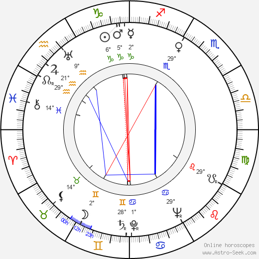 Alfred Vohrer birth chart, biography, wikipedia 2019, 2020