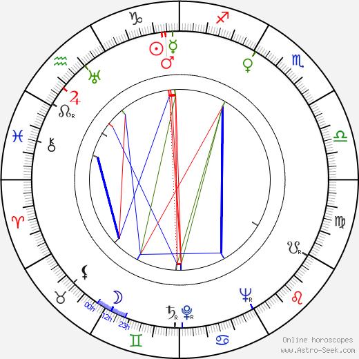 Alfred Vohrer birth chart, Alfred Vohrer astro natal horoscope, astrology