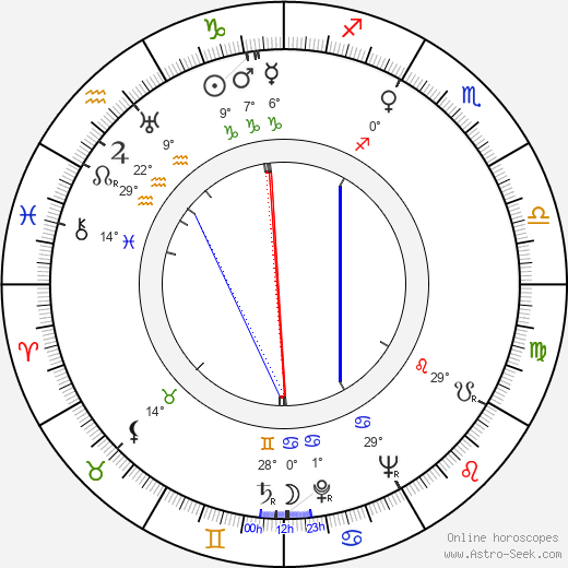 Arletta Duncan birth chart, biography, wikipedia 2019, 2020