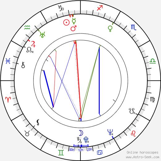 Arletta Duncan день рождения гороскоп, Arletta Duncan Натальная карта онлайн