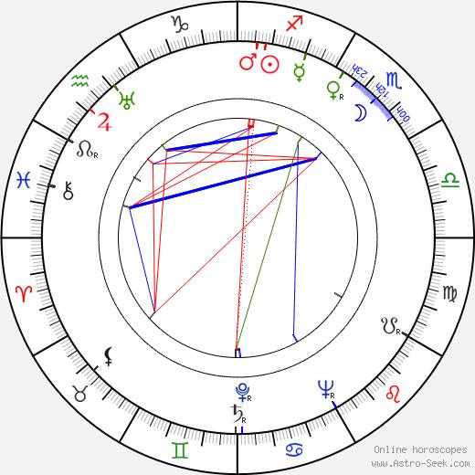 Ave Ninchi tema natale, oroscopo, Ave Ninchi oroscopi gratuiti, astrologia