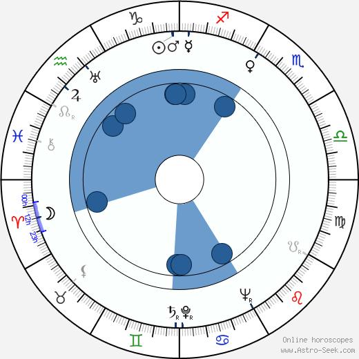 Betty Tolarová wikipedia, horoscope, astrology, instagram