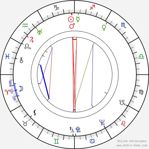 Betty Tolarová birth chart, Betty Tolarová astro natal horoscope, astrology