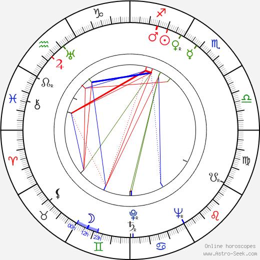 Bill Erwin день рождения гороскоп, Bill Erwin Натальная карта онлайн