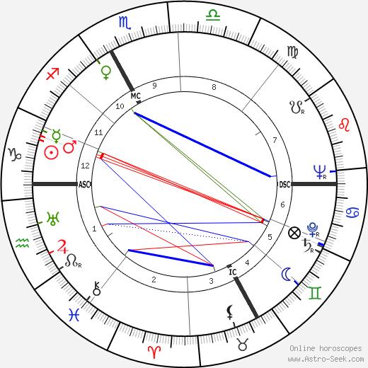 Christine Gouze-Renal день рождения гороскоп, Christine Gouze-Renal Натальная карта онлайн