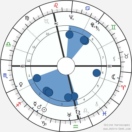 Cornelius Crone wikipedia, horoscope, astrology, instagram
