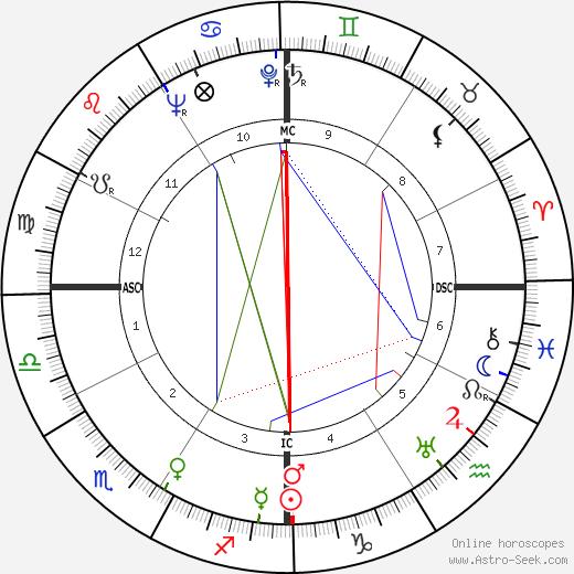 David Dozier день рождения гороскоп, David Dozier Натальная карта онлайн
