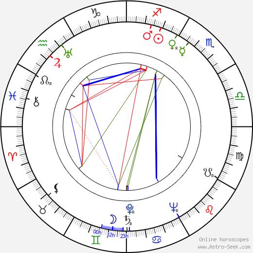 Don Haldane tema natale, oroscopo, Don Haldane oroscopi gratuiti, astrologia