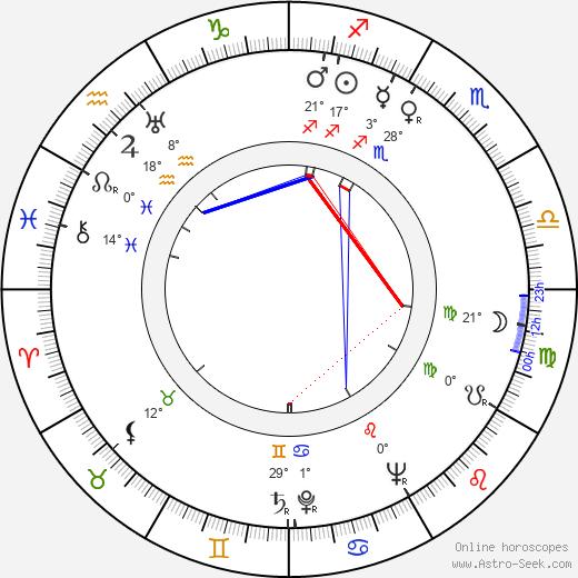 Dorothy Lamour tema natale, biography, Biografia da Wikipedia 2020, 2021