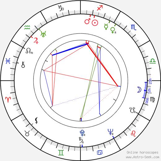 Dorothy Lamour tema natale, oroscopo, Dorothy Lamour oroscopi gratuiti, astrologia