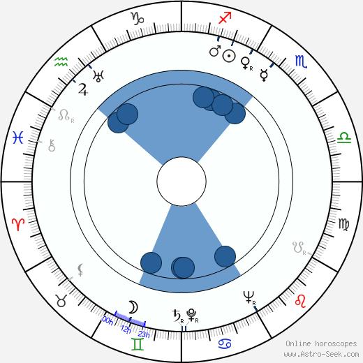 Eddie Sauter wikipedia, horoscope, astrology, instagram