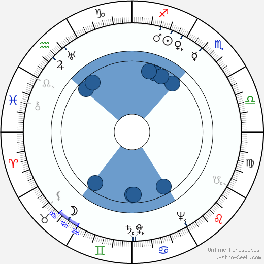 František Hanzlík wikipedia, horoscope, astrology, instagram