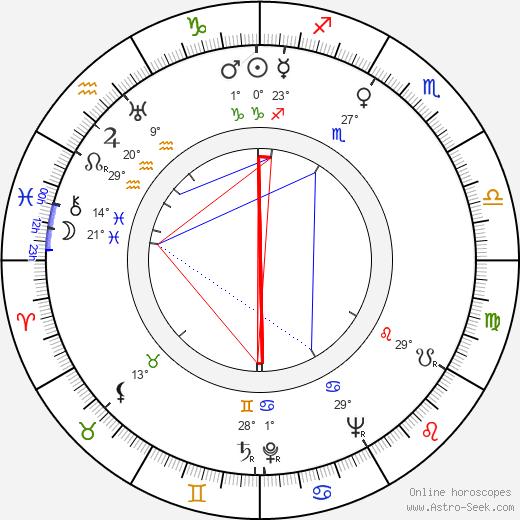 Fred Coe birth chart, biography, wikipedia 2019, 2020