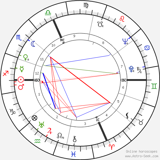 Georges Arditi tema natale, oroscopo, Georges Arditi oroscopi gratuiti, astrologia