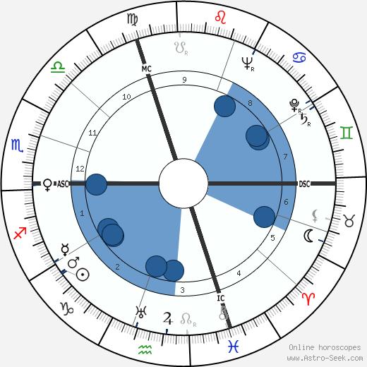 Giuseppe Berto wikipedia, horoscope, astrology, instagram