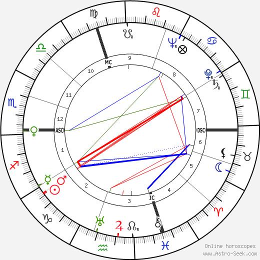 Джузеппе Берто Giuseppe Berto день рождения гороскоп, Giuseppe Berto Натальная карта онлайн