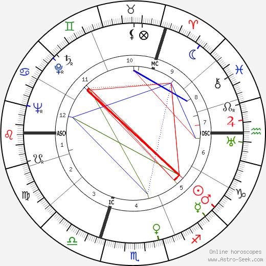 Herbert Reinecker день рождения гороскоп, Herbert Reinecker Натальная карта онлайн