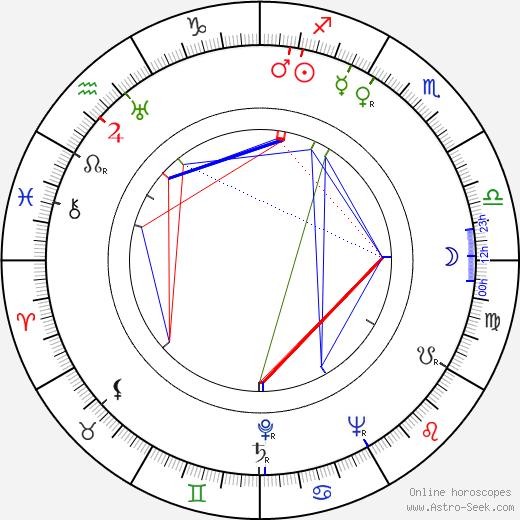 Hugo Huška tema natale, oroscopo, Hugo Huška oroscopi gratuiti, astrologia