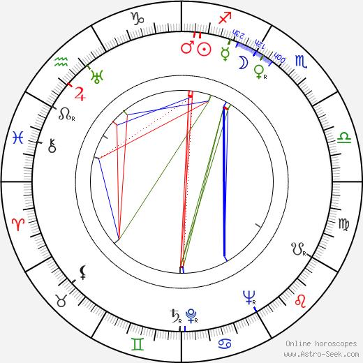 Ion Bostan astro natal birth chart, Ion Bostan horoscope, astrology