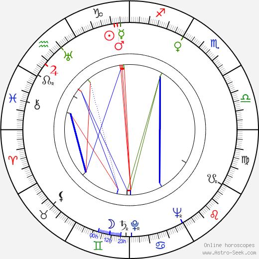 Jo Van Fleet tema natale, oroscopo, Jo Van Fleet oroscopi gratuiti, astrologia