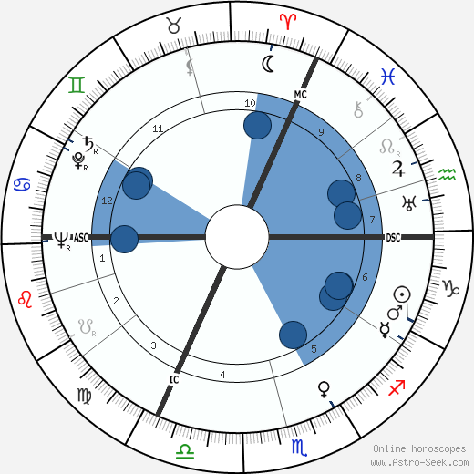 Konrad Georg wikipedia, horoscope, astrology, instagram
