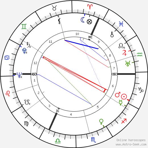 Konrad Georg день рождения гороскоп, Konrad Georg Натальная карта онлайн