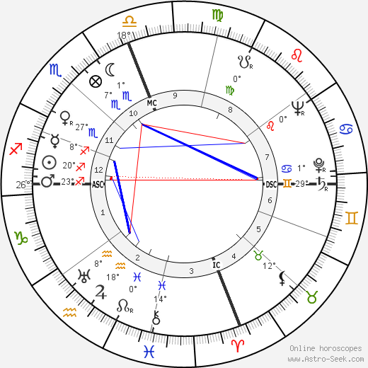 Larry Parks birth chart, biography, wikipedia 2019, 2020