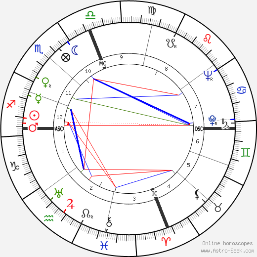 Larry Parks astro natal birth chart, Larry Parks horoscope, astrology