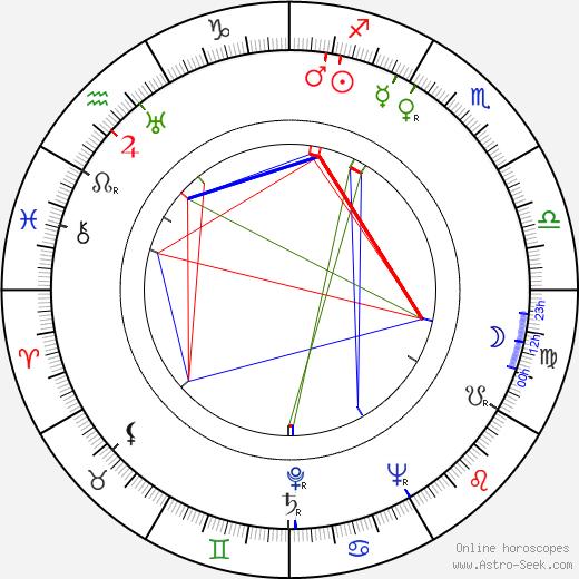 Marta Fričová astro natal birth chart, Marta Fričová horoscope, astrology