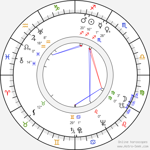 Max Manus birth chart, biography, wikipedia 2017, 2018