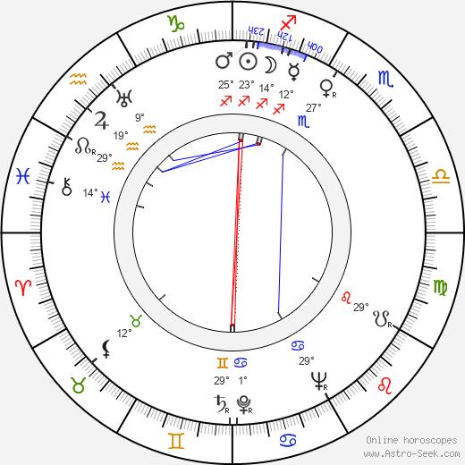 Nelly Corradi birth chart, biography, wikipedia 2020, 2021